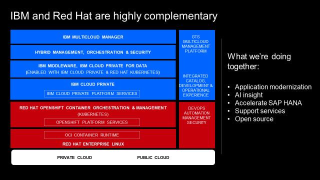 Zusammenfassung & Highlights der IBM Cloud Fast Start 2 0