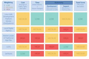Thumbnail of https://www.agentbase.jetzt/evaluierung-der-besten-low-code-entwicklungsplattformen/